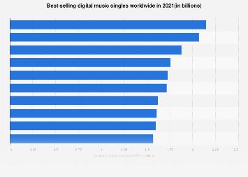 Best-selling digital music singles worldwide 2017