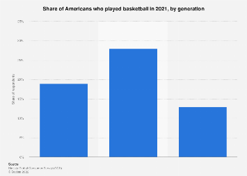 Number of basketball players in the U.S. 2017