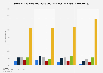 Share of cyclists/bike riders in the U.S. 2018, by age