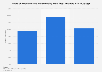 Number of campers in the U.S. 2017