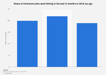 Share of Americans who went fishing 2018, by age