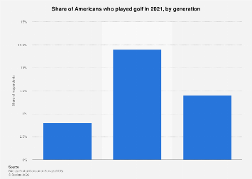 Share of golf in the United States in 2018, by age