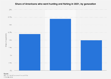 Number of hunters in the U.S. 2017