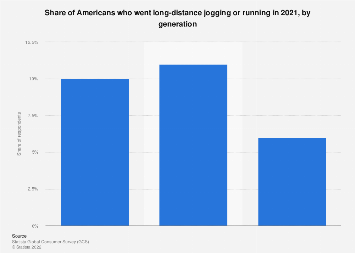 Share of joggers and runners in the U.S. 2018, by age