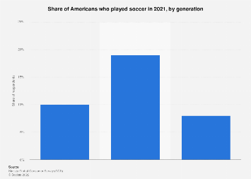 Number of football/soccer players in the United States in 2018, by age