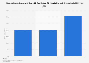 Share of Americans flying with Southwest Airlines 2018, by age