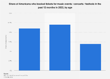 Share of Americans who attended R&B/rap/hip hop concerts 2018, by age