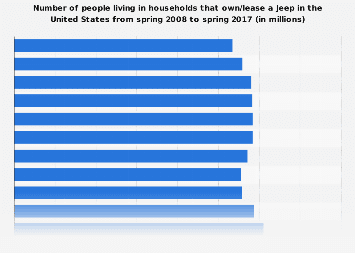 People living in households that own/lease a Jeep in the U.S. 2017