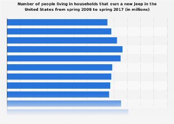 People living in households that own a new Jeep in the U.S. 2017