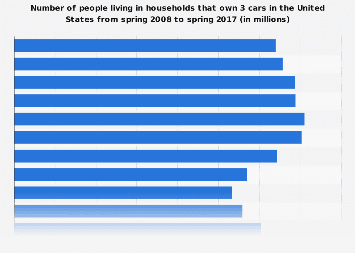 Number of cars: people living in households that own 3 cars in the U.S. 2017