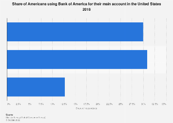 Bank Of America Customers With Their Main Account Theren The U S 2018 Statista