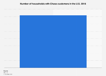 Number of households with Chase customers in the U S  2018