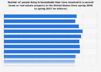 People in households with a second home or real estate property in the U.S. 2017