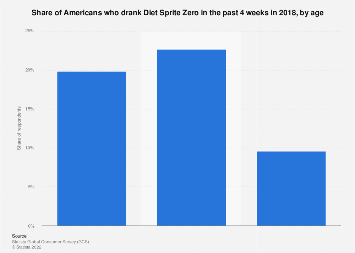 Households with consumers of Diet Sprite Zero in the U.S. 2018