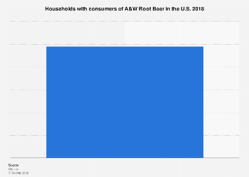 Consumers of A&W Root Beer in the U.S. 2017