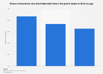 Consumers of Mountain Dew in the U.S. 2017