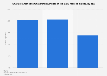 Share of Americans who drink Guinness 2018, by age