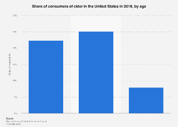 Hard cider consumption: consumers of hard cider in the U.S. 2017