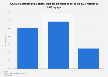Share of Americans who bought wine at nightclubs or bars 2018, by age