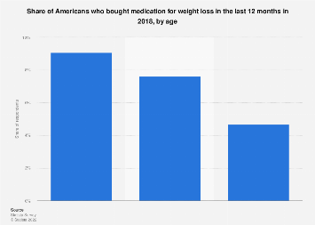 Share of Americans who bought medication for weight loss 2018, by age