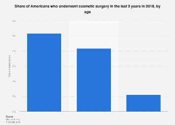 Share of Americans who underwent cosmetic surgery 2018, by age