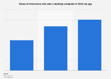 Share of Americans who own a desktop computer 2018, by age