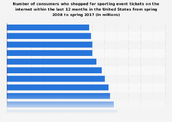 Consumers who shopped for sporting event tickets on the internet in the U.S. 2017