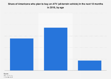 People that plan on buying an ATV (all-terrain vehicle) in the U.S. 2017