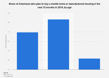 People living in households that plan to buy a mobile home or manufactured housing, 2017
