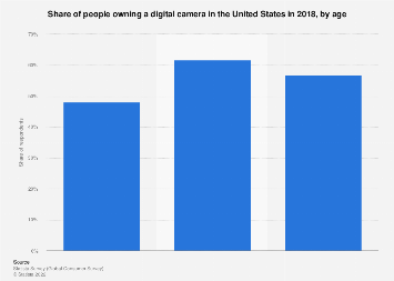 People who own a digital camera in the U.S. in 2018, by age