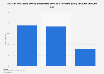 People living in households that own a home security system in the U.S. 2018, by age