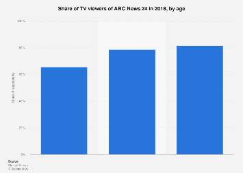 Share of Americans watching ABC News 24 by age 2018 | Statista