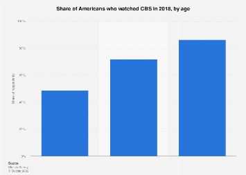 TV viewers of CBS in the U.S. 2017