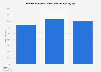 TV viewers of FOX News in the U.S. 2018, by age