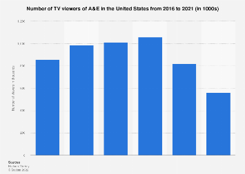 TV viewers of A&E in the U.S. 2018