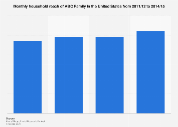 TV viewers of ABC Family in the U.S. 2017