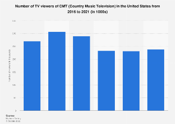TV viewers of CMT (Country Music Television) in the U.S. 2017