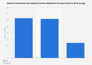 TV viewers of CN (Cartoon Network) in the U.S. 2017