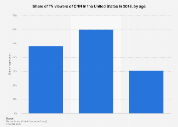 TV viewers of CNN in the U.S. 2018, by age