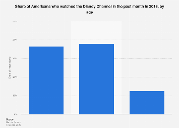 TV viewers of the Disney Channel in the U.S. 2017