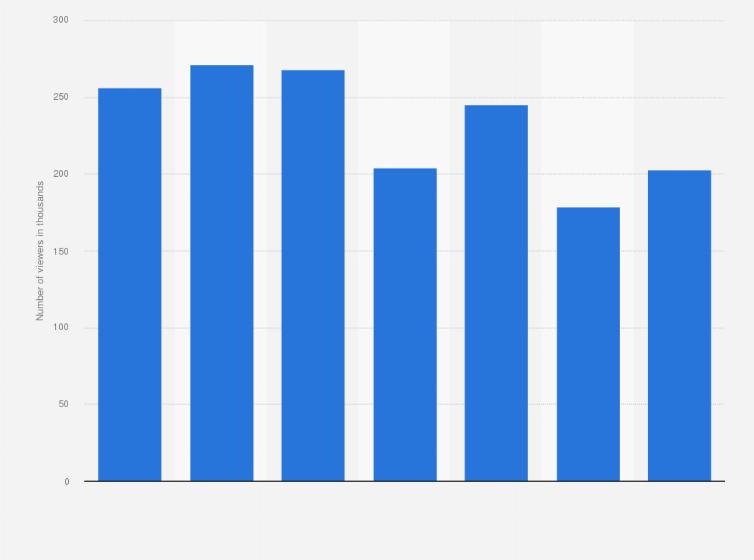 diy network viewers in the u s 2017 statistic