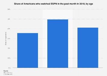 TV viewers of ESPN in the U.S. 2017