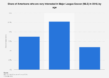 Households with people who are very interested in Major League Soccer (MLS) in the U.S. 2018 to 2020
