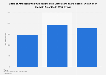 Share of Americans who watched Dick Clark's New Year's Rockin' Eve on TV 2018, by age