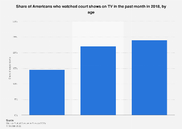 Viewers of court shows on TV in the U.S. 2018, by age