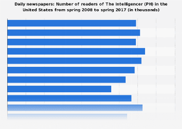 Readers of The Intelligencer (PH) in the U.S. 2017