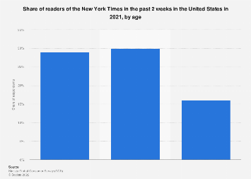 Readers of the New York Times (daily edition) in the U.S. 2017