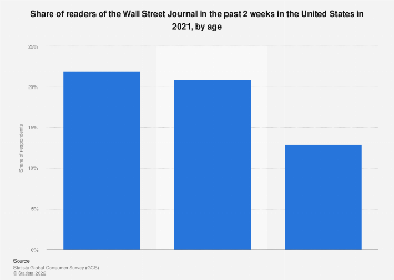 Readers of the Wall Street Journal in the U.S. 2018, by age