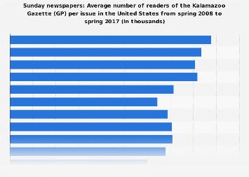 Readers of the Kalamazoo Gazette (GP) per issue in the U.S. 2017