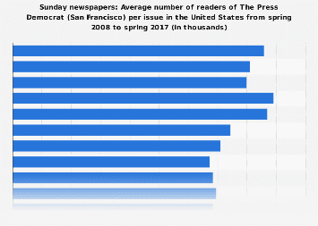 Readers of The Press Democrat (SF) per issue (Sunday edition) in the U.S. 2017